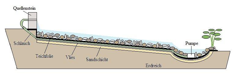 anleitung – bachlauf mit teichfolie anlegen - folien mit anleitung, Terrassen ideen